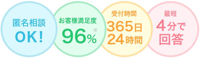 匿名相談OK お客様満足度96% 受付時間365日24時間